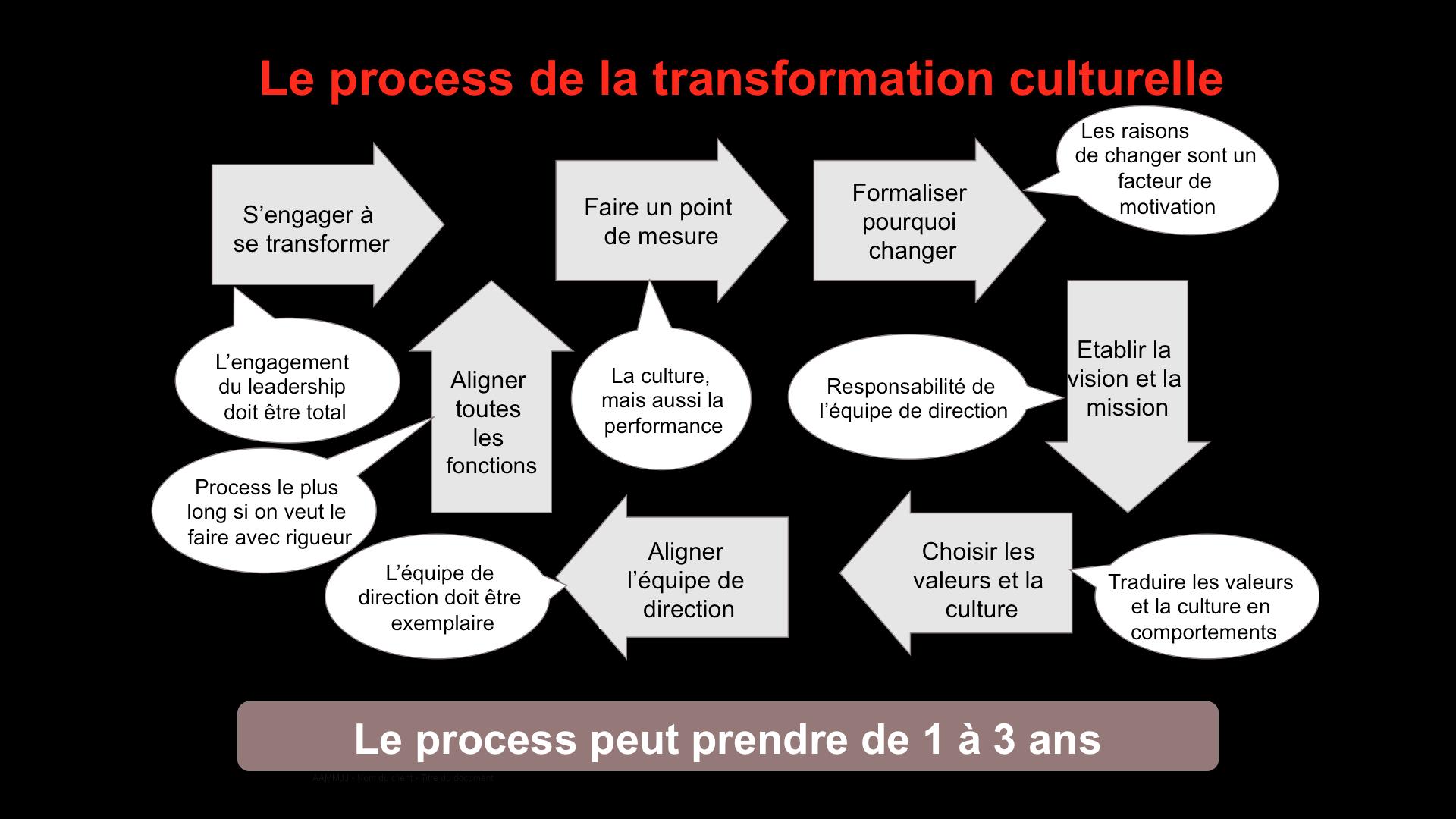 évoluer sa culture