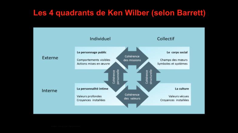 LES 4 QUADRANTS DE KEN WILBER