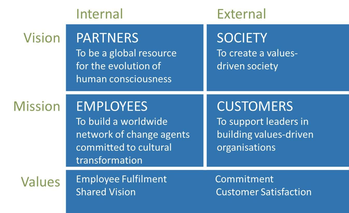 Barrett Values Centre | performance sociétale
